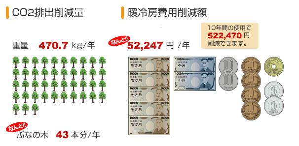 奈良県のCO2削減