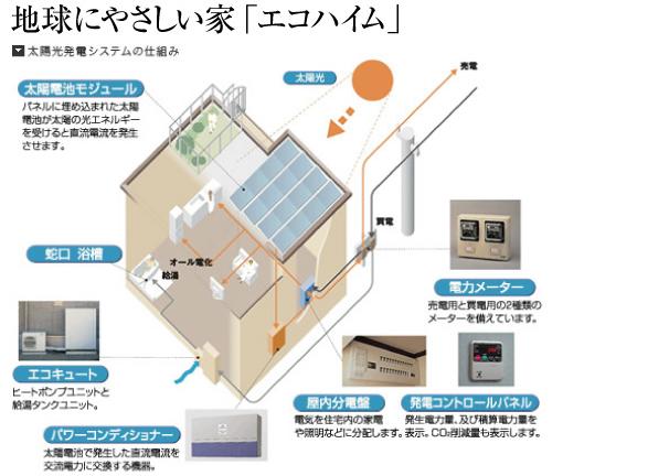 地球にやさしい家「エコハイム」
